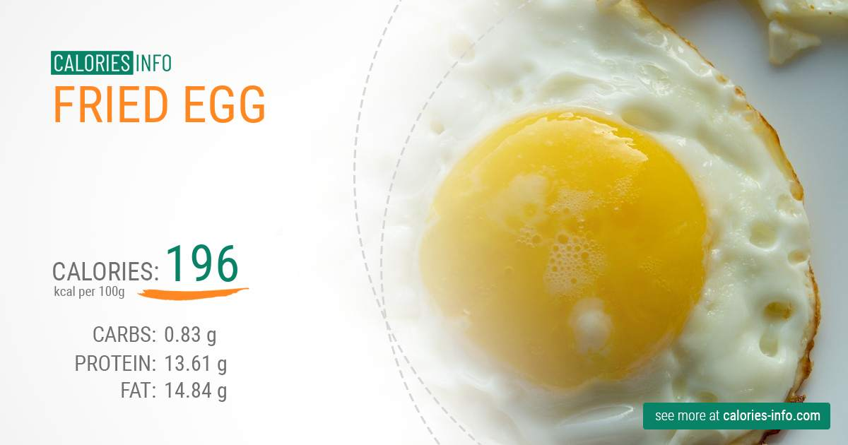 Calories In Fried Egg Full Analyze And Infographic
